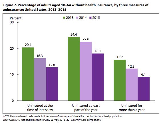 Uninsured rates 2013-15